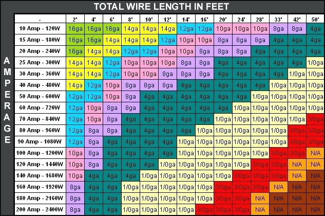 For clarification, we've included a chart that provides a great breakdown on wire gauge requirements in relation to length and amperage. Wire repairs require a fair amount of homework. Understanding the basics of wire gauge will ensure you won't run into issues anytime soon.