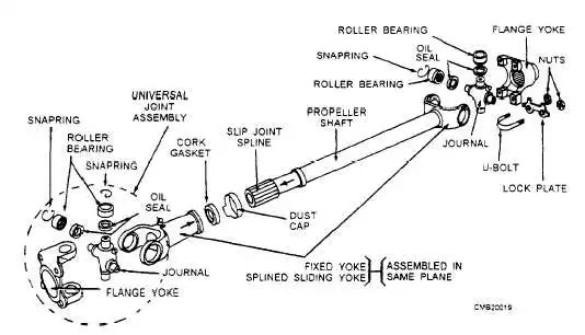 Before you can diagnose driveshaft problems, you need to understand all the parts involved.