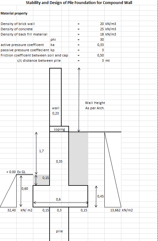 Stability and Design of Pile Foundation for Compound Wall