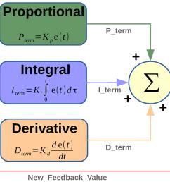 p id block diagram [ 1569 x 704 Pixel ]