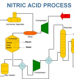 proces flow diagram nitric acid [ 1287 x 916 Pixel ]