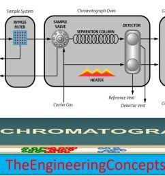 block diagram ga chromatography [ 1278 x 708 Pixel ]