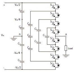 Introduction to Multilevel Inverters,Inverter topologies, multilevel inverters introduction, diode clamped inverter, cascaded hbridge inverter,