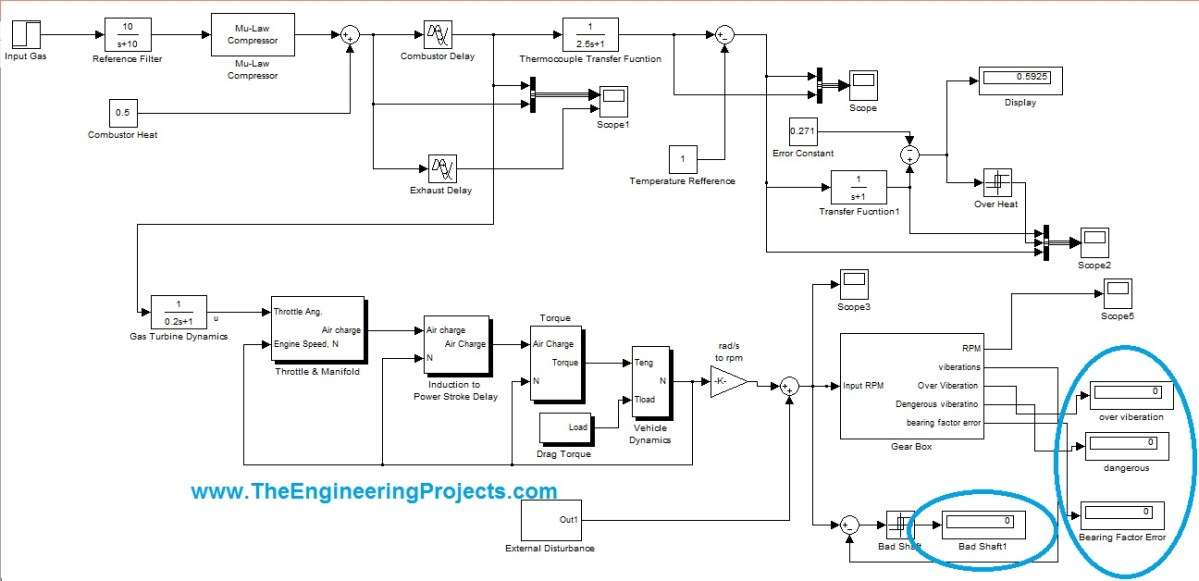 Fault detection of gas turbine in simulink, gas turbine model in simulink, How fault detection of gas turbine is done on MATLAB simulink