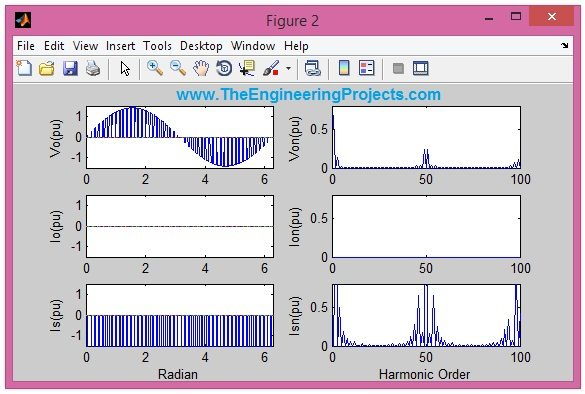 sinusoidal PWM in Matlab, MATLAB sinusoidal PWM, PWM of AC in MATLAB