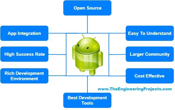 android app development, getting started with android, android basics, basics of android, introduction to android