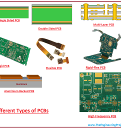 different types of pcbs types of pcbs basics of pcbs  [ 1294 x 1108 Pixel ]