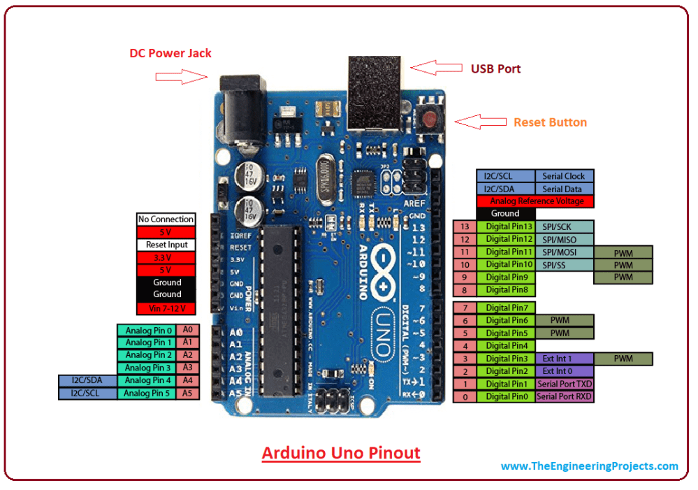 medium resolution of introduction to arduino uno intro to arduino uno pin diagram of arduino uno