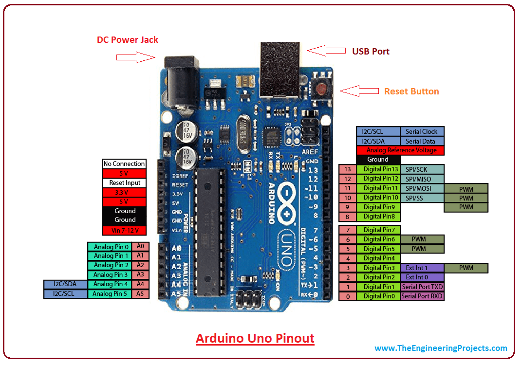 hight resolution of introduction to arduino uno intro to arduino uno pin diagram of arduino uno