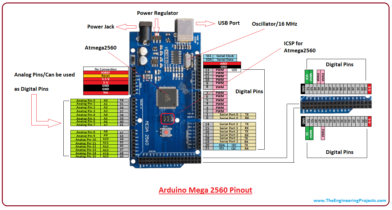 hight resolution of introduction to arduino mega 2560 intro to arduino mega 2560 pin diagram of arduino