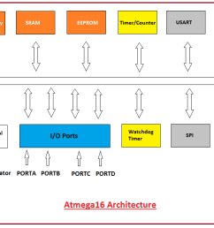 introduction to atmega16 intro to atmega16 introduction to avr microcontroller atmega16 pin diagram [ 1328 x 642 Pixel ]