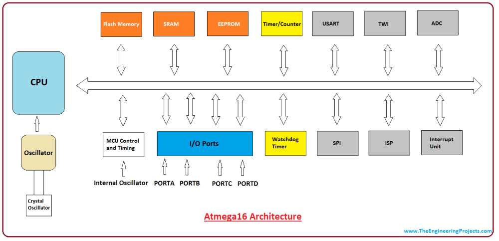 medium resolution of introduction to atmega16 intro to atmega16 introduction to avr microcontroller atmega16 pin diagram
