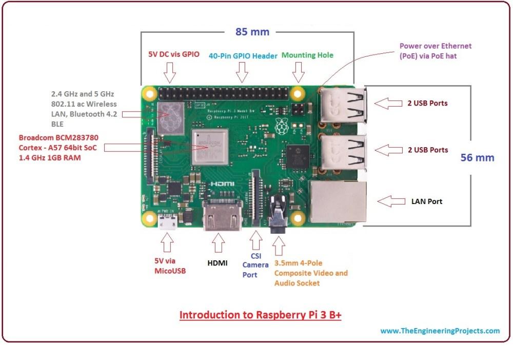 medium resolution of introduction to raspberry pi 3 b plus features of raspberry pi 3 b plus