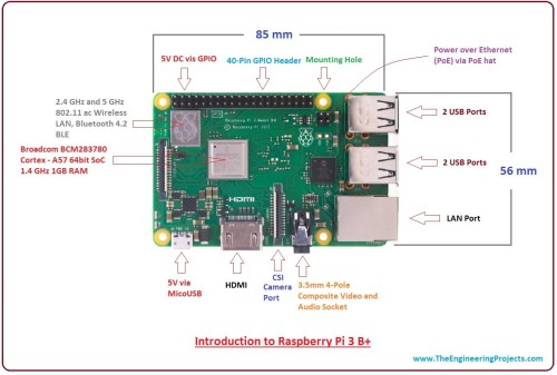 small resolution of introduction to raspberry pi 3 b plus features of raspberry pi 3 b plus