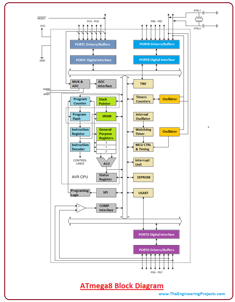 hight resolution of introduction to atmega8 the engineering projects atmega8 block diagram