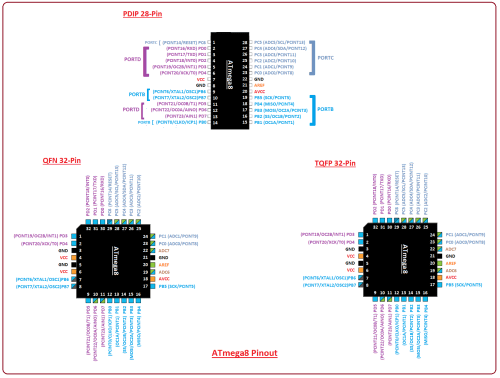 small resolution of introduction to atmega8 the engineering projects atmega8 block diagram