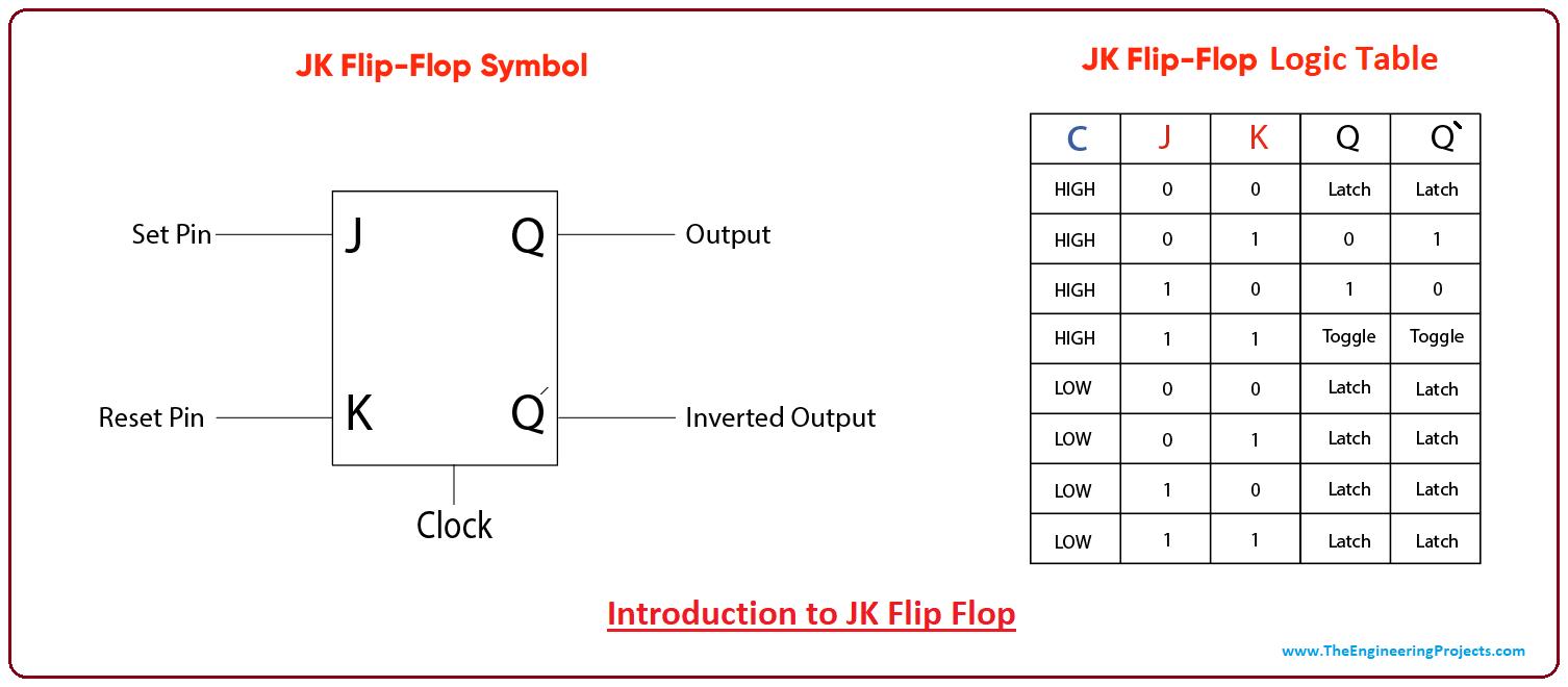 hight resolution of introduction to jk flip flop jk flip flop symbol jk flip flop table