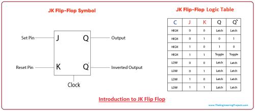 small resolution of introduction to jk flip flop jk flip flop symbol jk flip flop table