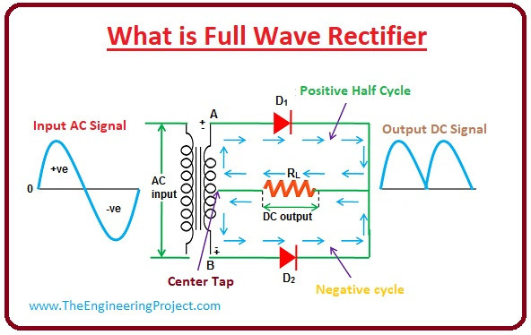 Full Wave Bridge Rectifier Circuit Diagram On Dc Rectifier Schematics