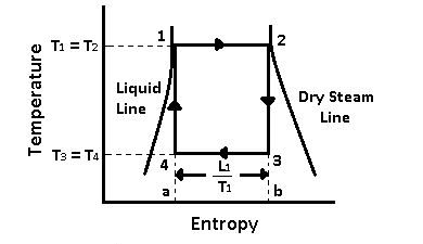 Carnot Vapour Cycle Processes with [P-v and T-s] Diagram
