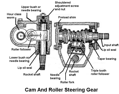 Cam and Roller Steering Gear