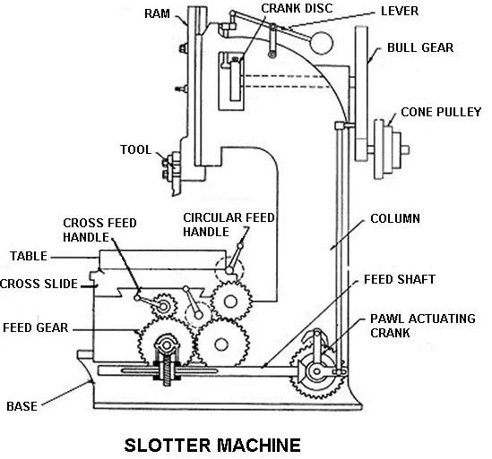 Slotter Machine: Slotting machine parts & operations