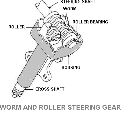 Worm and Roller Steering Gear