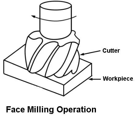 Horizontal Boring Machine:Types of boring machine (The