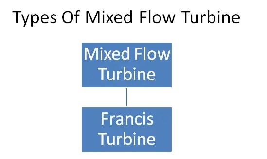 Types of mixed flow turbine