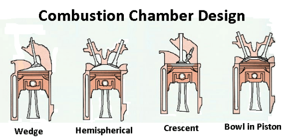 combustion chamber desing