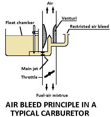 Types of carburetors - Air bleed carburetor