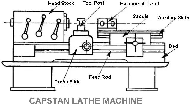 Capstan or Ram Type Lathe