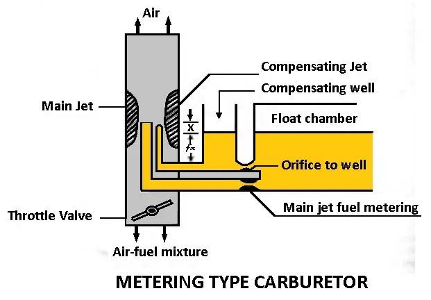 Types of carburetors - metering type carburetor