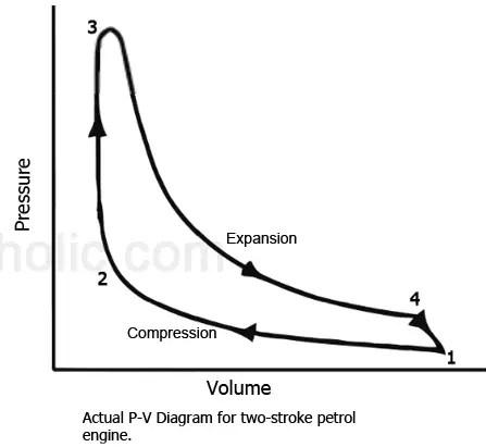 p-v diagram for two stroke petrol engine