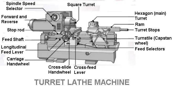 Turret or Saddle Type Lathe