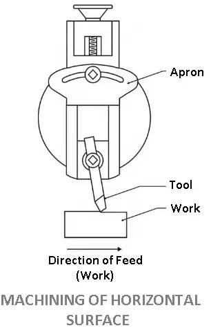 Machining of horizontal surface