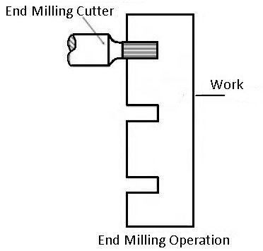 15 Different Types of Milling Machine Operations [Complete