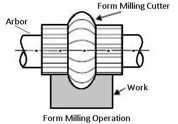 form-milling machine operation