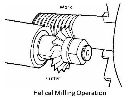 helical milling operation