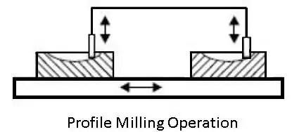 profile-milling