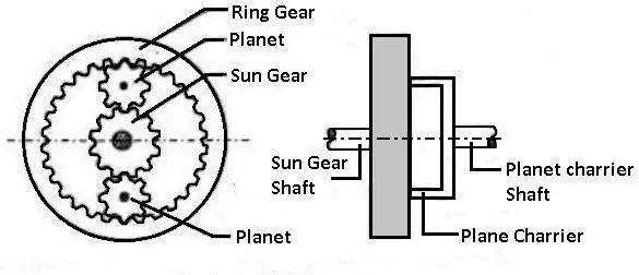 planetary unit