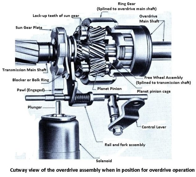 cut out view of the overdrive transmission assembly