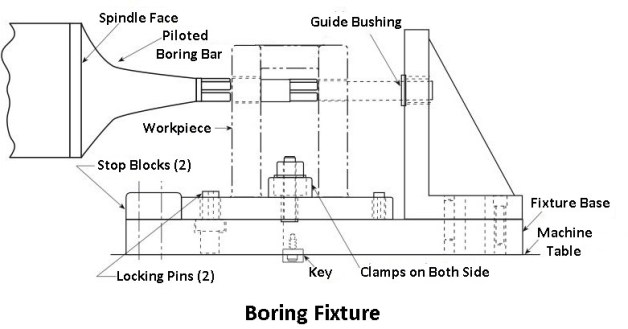 Boring fixture: types of jigs and fixtures