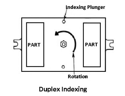 duplex indexing: types of jigs and fixtures