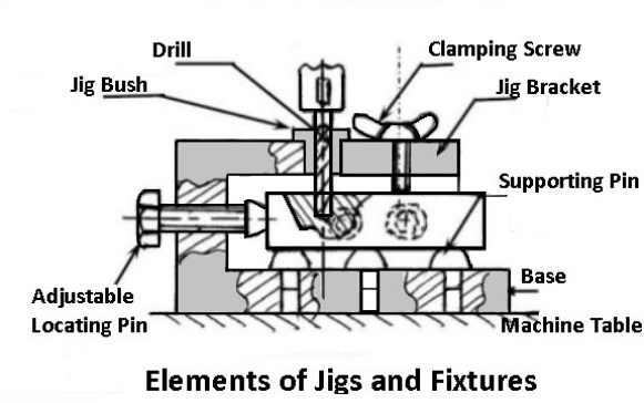 The main elements of jigs and fixtures