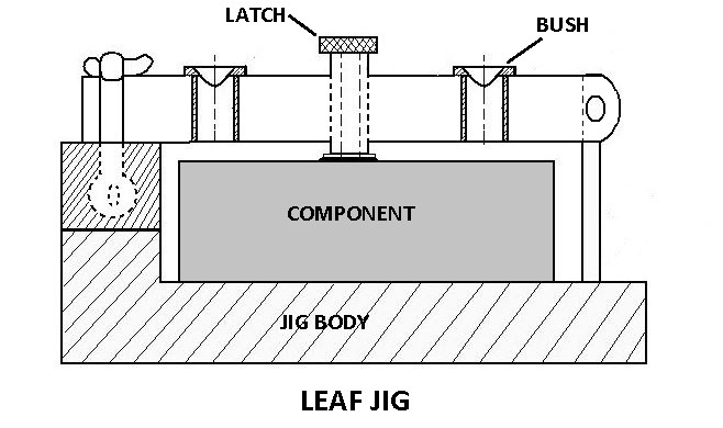 Jigs and Fixtures: Types, Parts, Working, Applications
