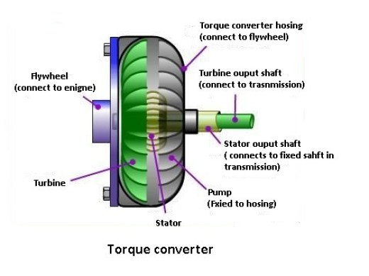 Torque Converter Working Principle.