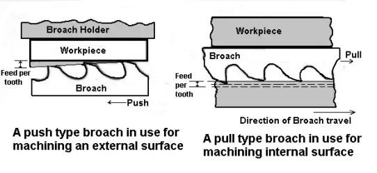 Broaching Machine Operations