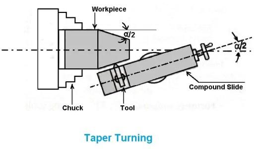 taper turning operation on lathe machine