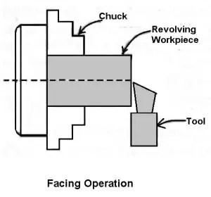 facing operation on lathe machine